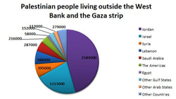 Palestinians living outside the State of Palestine